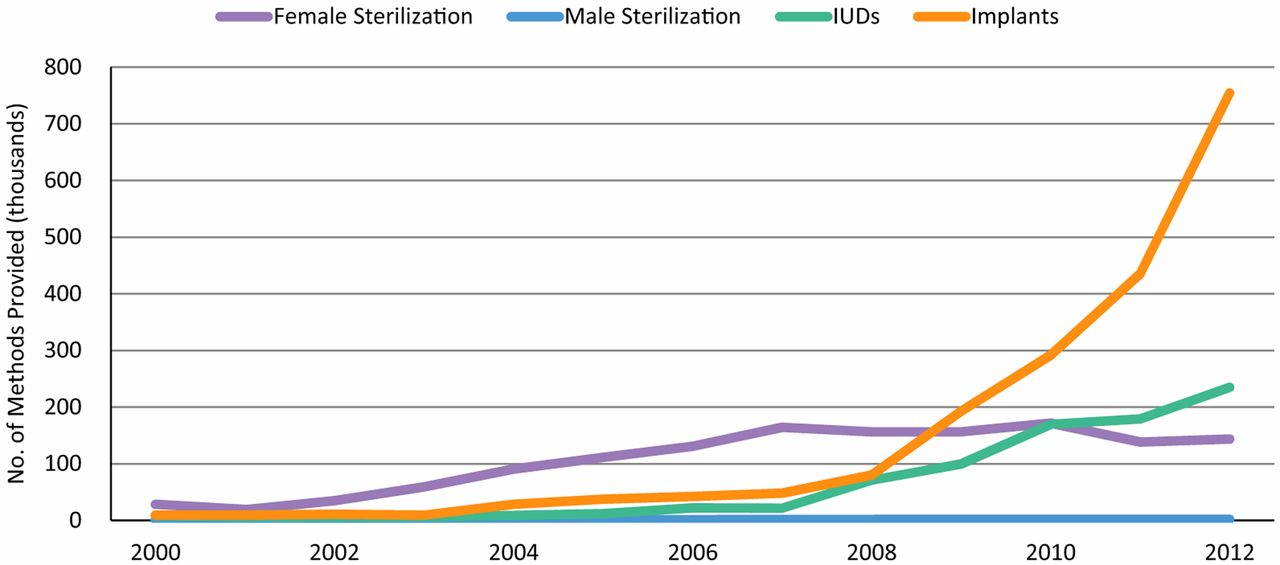 Scaling up delivery of contraceptive implants in sub-Saharan Africa