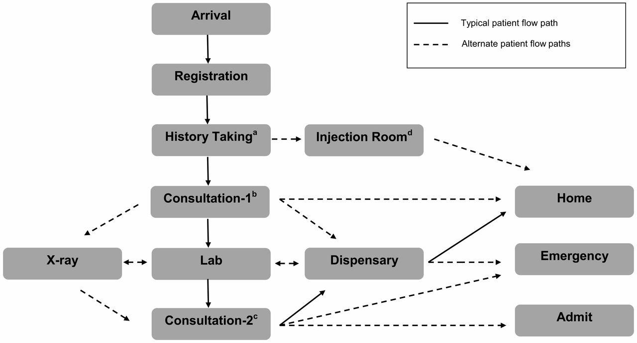 apqp process flow chart wiring diagrams