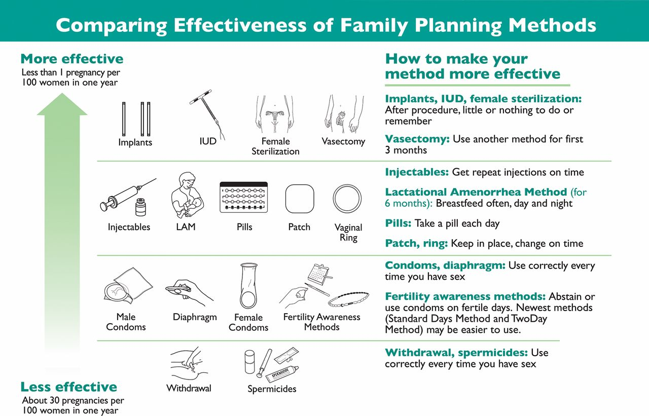 Who tiered effectiveness counseling is rights based family for Family planning com