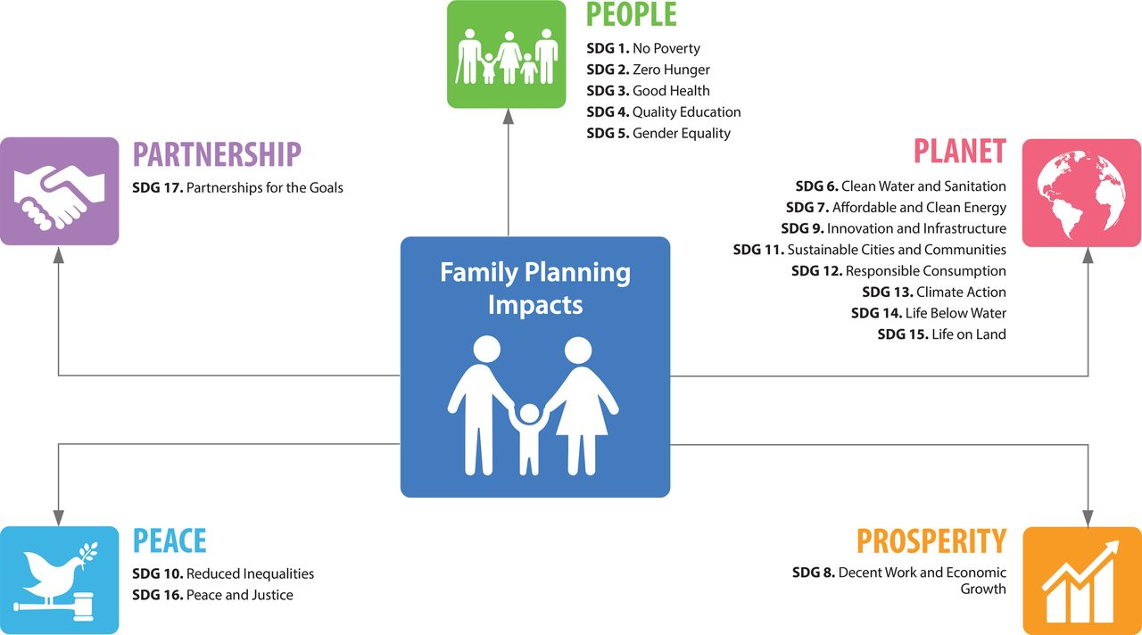 Investing in Family Planning: Key to Achieving the