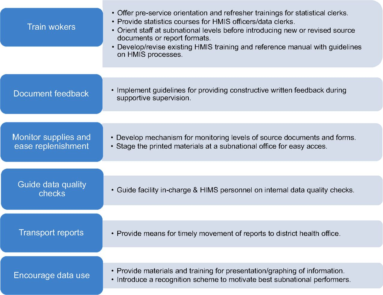 National Assessment of Data Quality and Associated Systems-Level