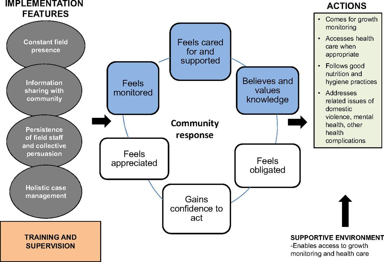 Community-Based Management of Acute Malnutrition to Reduce