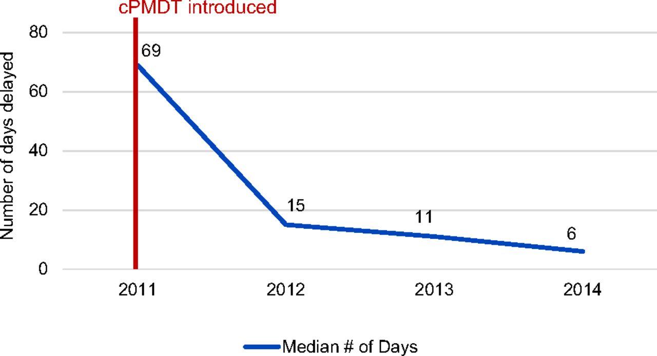 Decentralized, Community-Based Treatment for Drug-Resistant