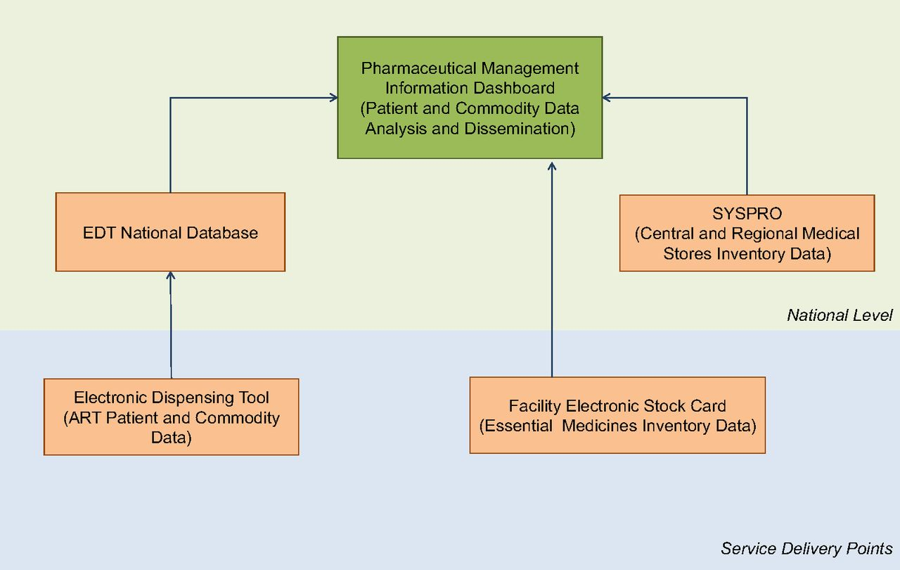 Implementing an Integrated Pharmaceutical Management